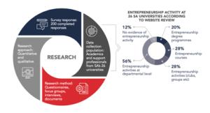National University Entrepreneurship Ecosystem Baseline Study